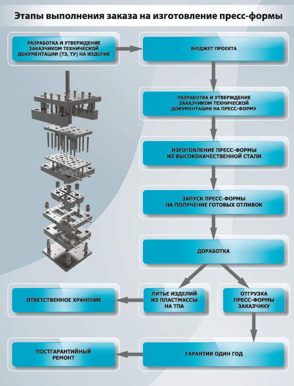 Изготовление пресс-форм ПолимерРесурсы